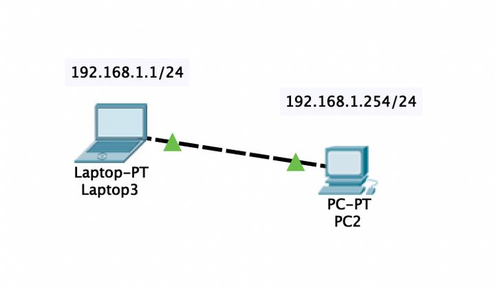 Cover image for Sedikit tentang network dan ip address